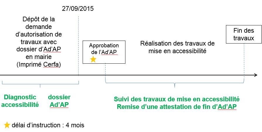 Schéma délais des ADAP - entre dépot - approbation, réalisation et fin des travaux