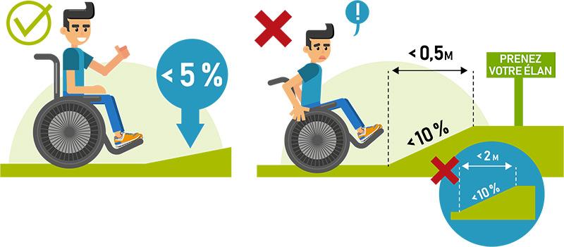 rampe d'accès pente inférieure à 5%