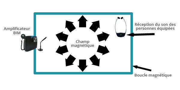 schéma installation boucle à induction magnétique