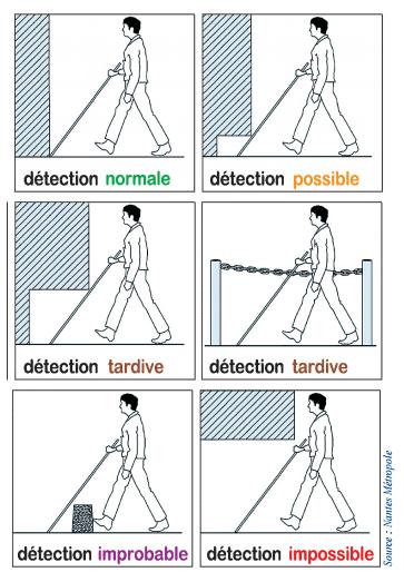 detection element aveugle