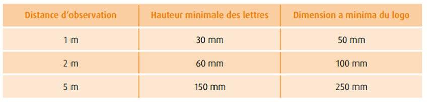 tableau explicatif des signalétiques adaptées aux personnes non ou malvoyantes, taille de caractères en fonction de la distance prévue entre le lecteur et la signalétique