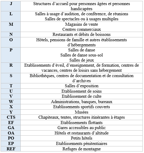 Types d'ERP