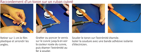 raccordement d'un toron ruban cuivré pour boucle magnetique