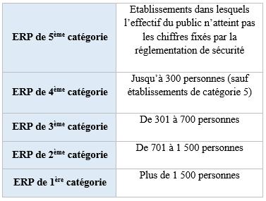 catégories d'ERP