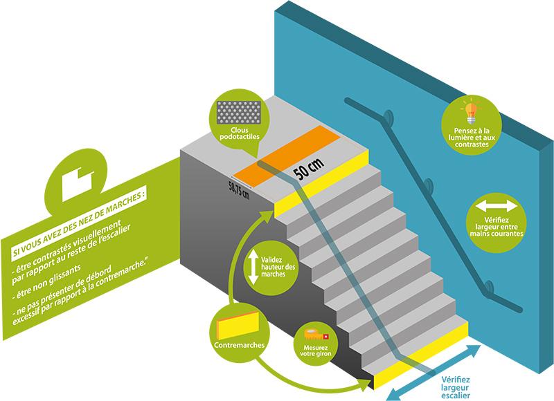 schéma normes pour mise en accessibilité escaliers