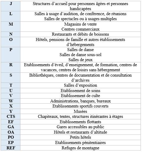 les différents types d'ERP