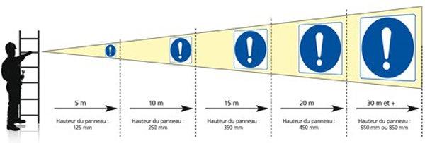 schema distance vs taille du panneau attendue