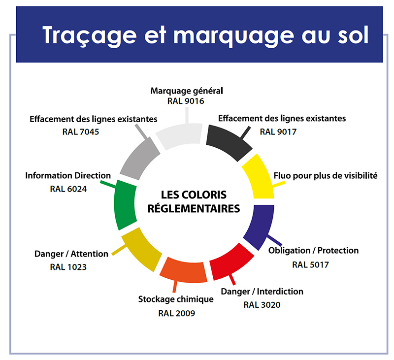 marquage au sol - les codes couleurs dans le milieu industriel