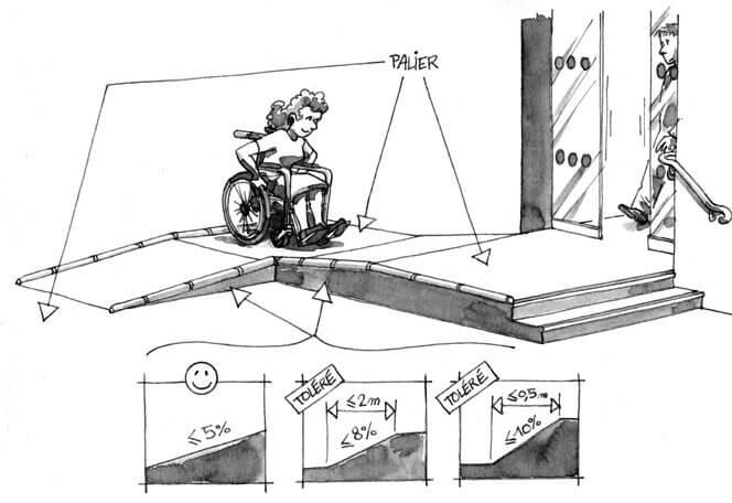 Rampes d acc s pour handicap s quelle r glementation for Calculer un pourcentage de pente