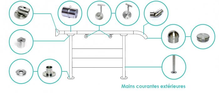 schéma d'une main courante : les différentes pièces à monter