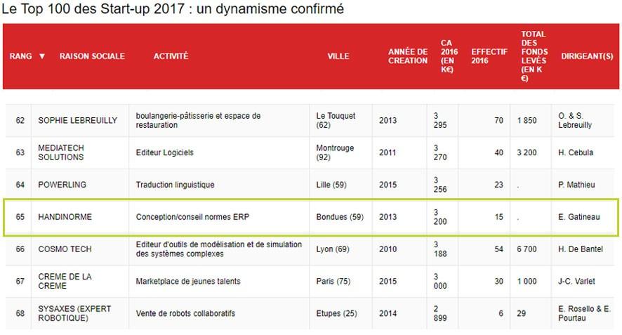 Top 100 start up 2017 Handinorme