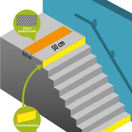 Accessibilité Des Escaliers Mise Aux Normes Handicapés Des